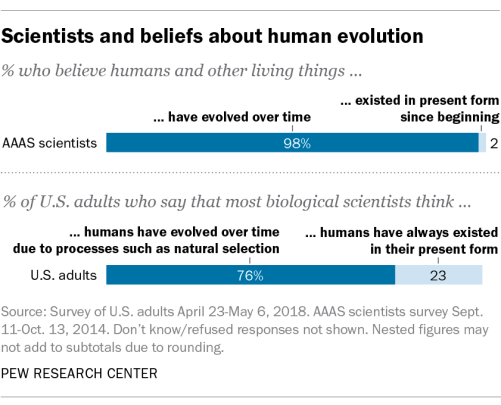 data scientists vs opinion