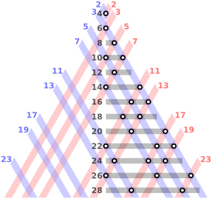 Goldbach_partitions_of_the_even_integers_from_4_to_28_300px.png